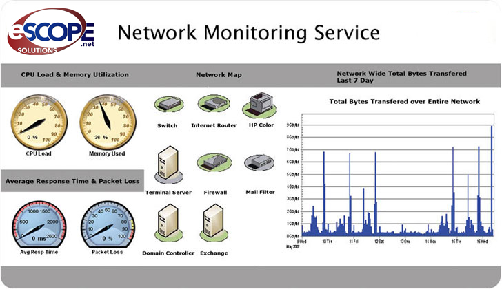 Email monitoring service